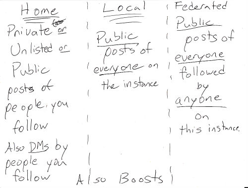 A sheet of paper divided into three columns. The lefthand column is headed Home. Underneath is written Private or Unlisted or Public posts of people you follow. Also DMs by people you you follow. The middle column is headed Local. Underneath is written Public posts of everyone on this instance. The right column is headed Federated. Underneath is written Public posts of everyone followed by anyone on this instance